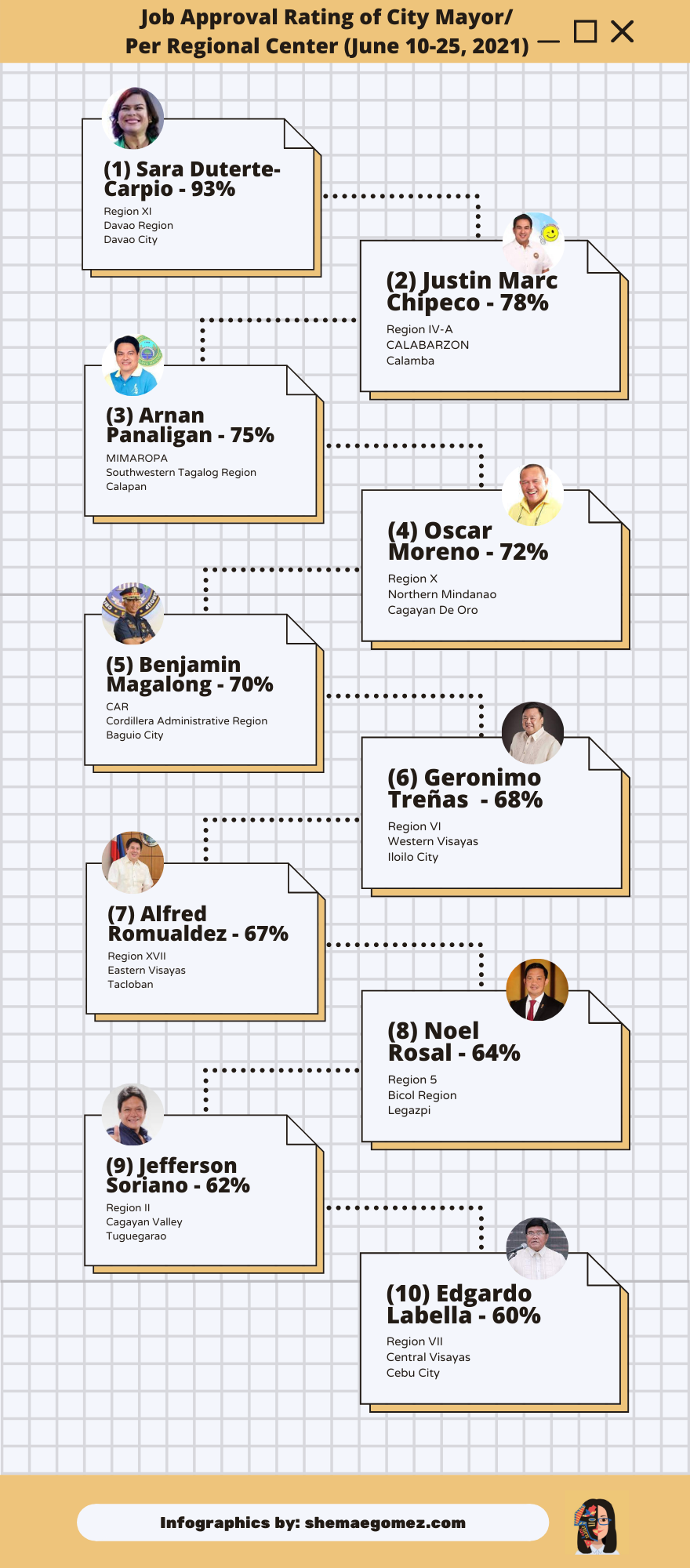 Rating of City Mayor
