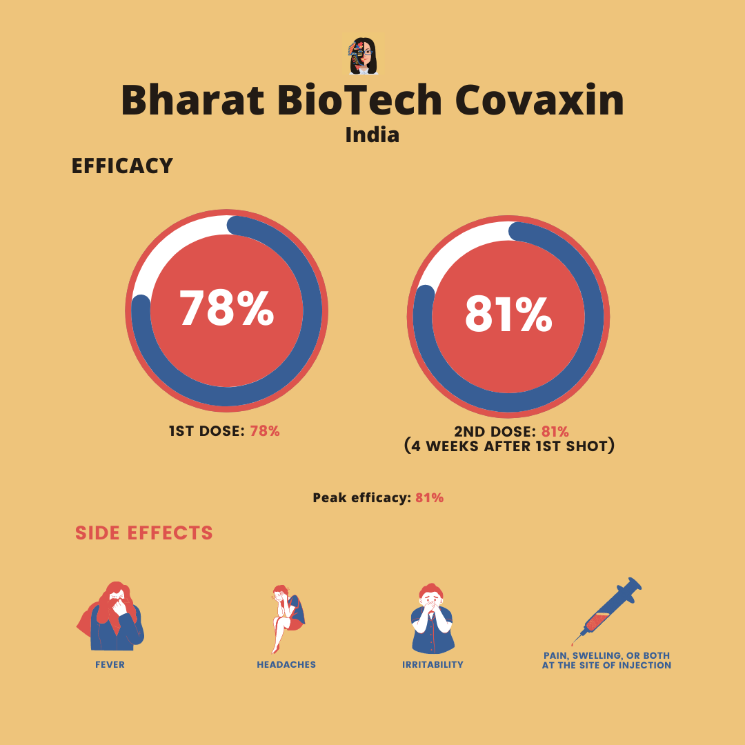covaxin efficacy and side effects