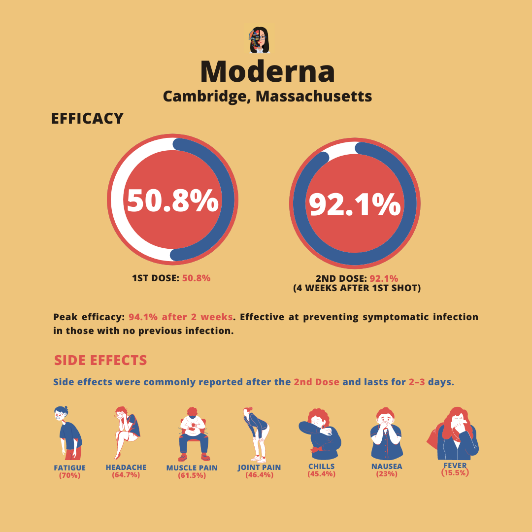 moderna efficacy and side effects