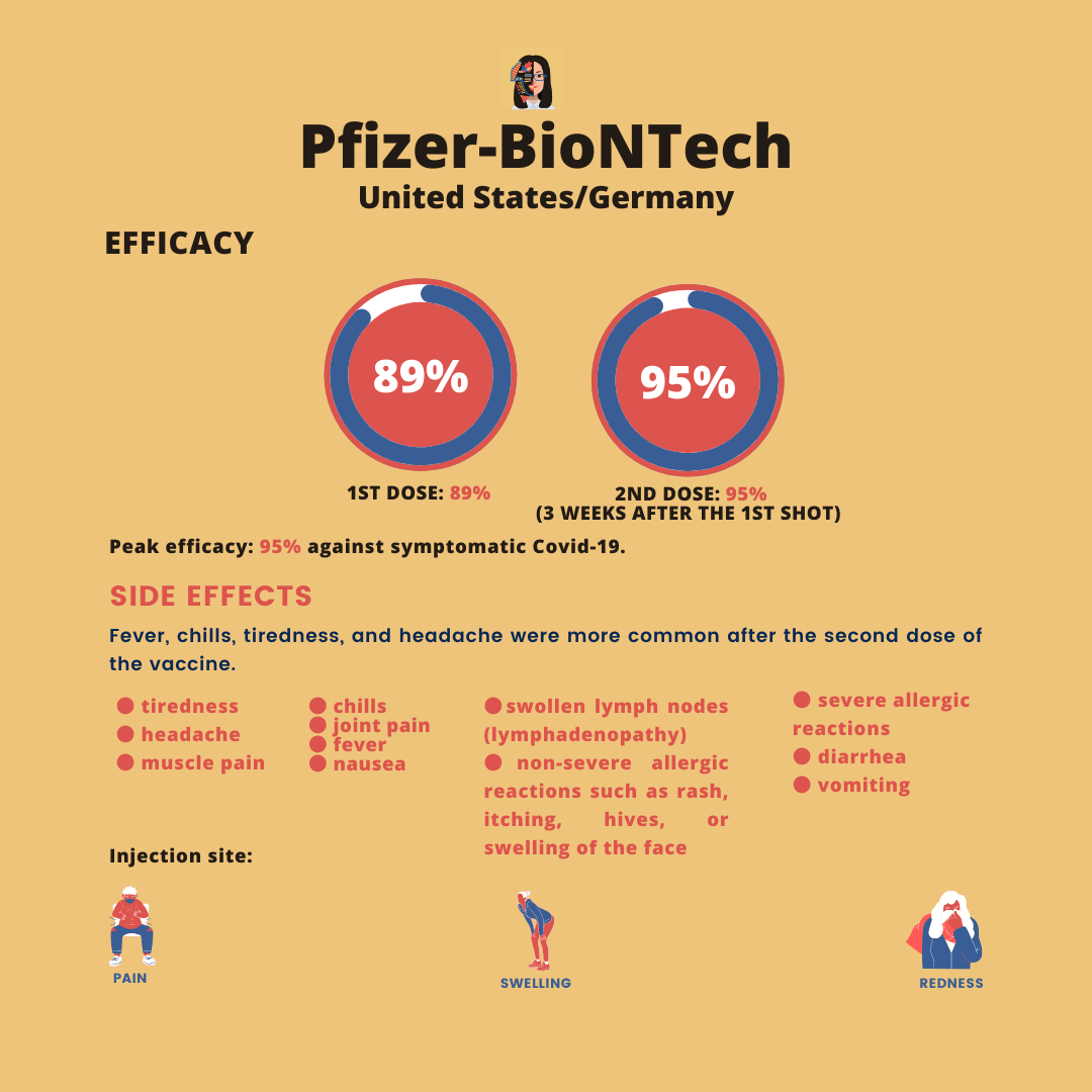 pfizer efficacy and side effects