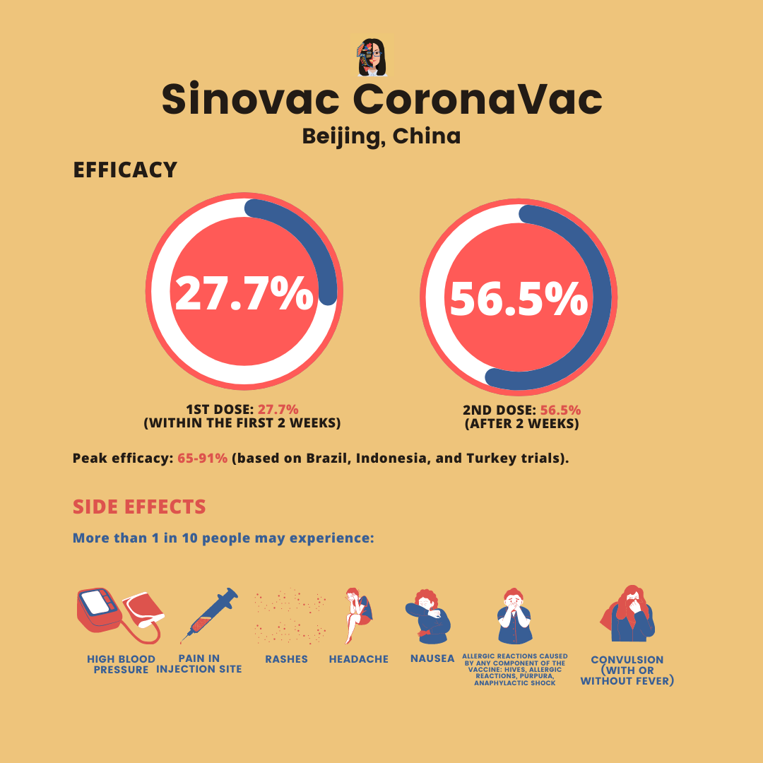 sinovac efficacy and side effects