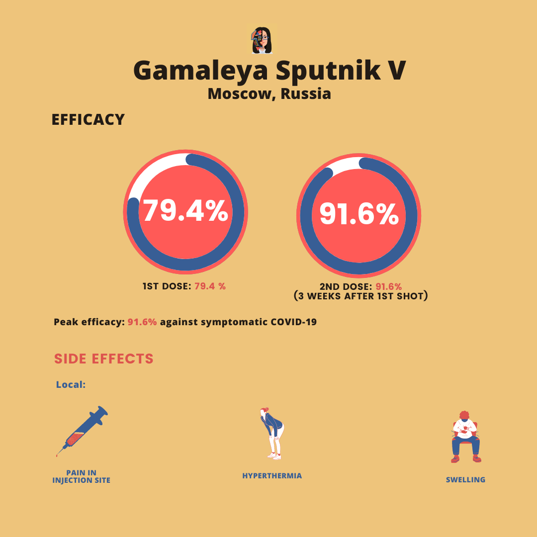 sputnik efficacy and side effects